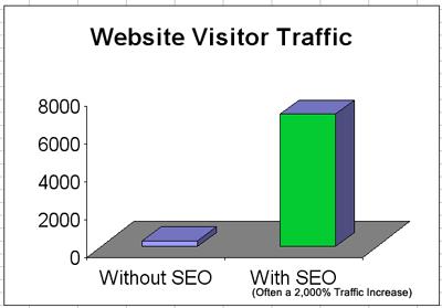SEO Traffic Comparison